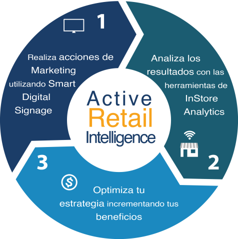 Active Retail Intelligence2