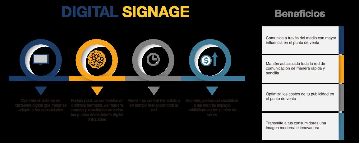 Digital Signage Infografía-01