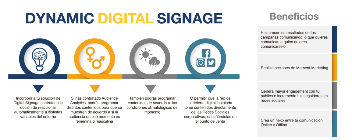 Dynamic Digital Signage-03